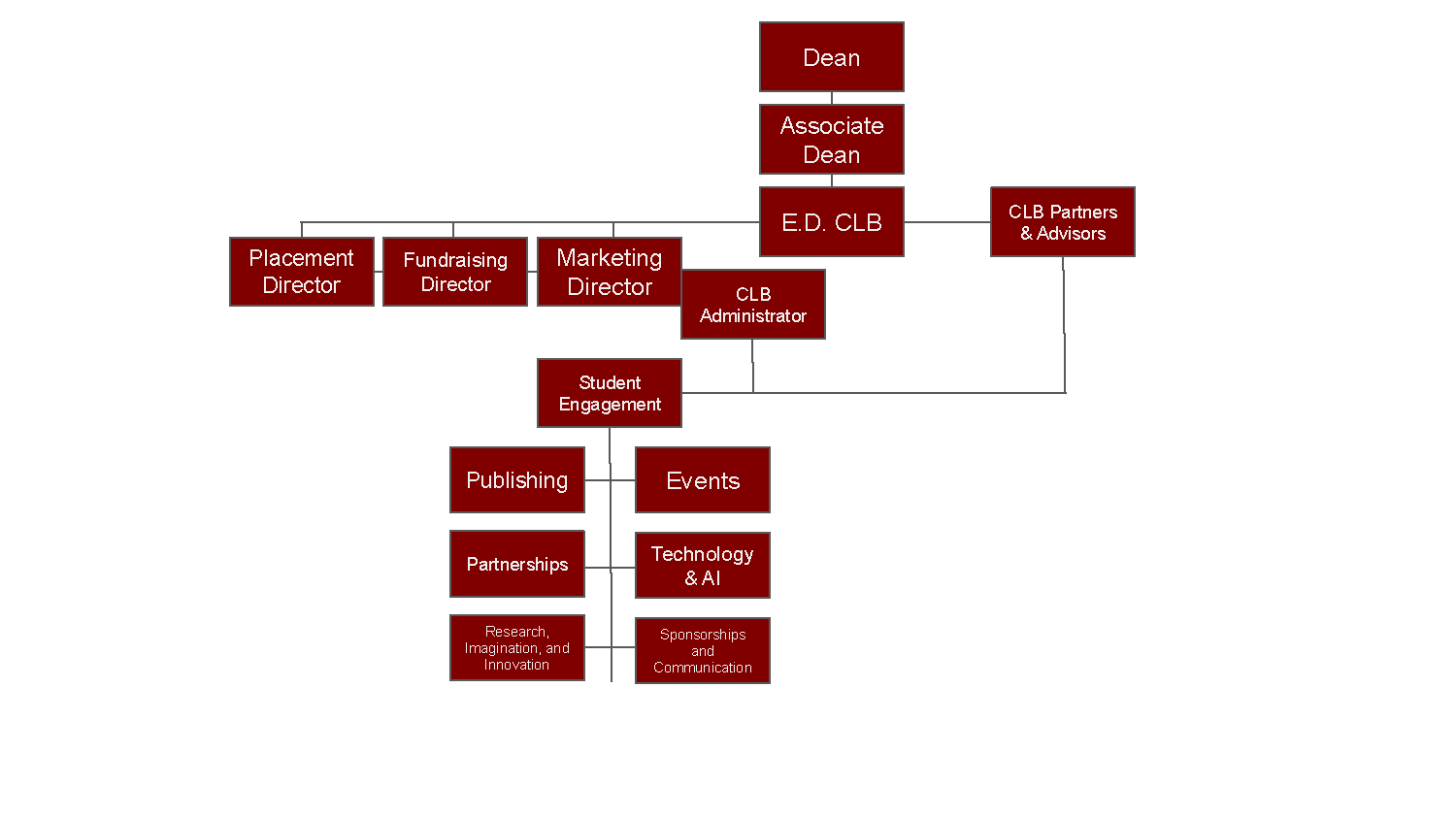 Center for Law and Business Organization Chart
